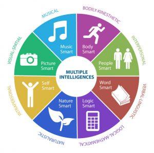 multiple-intelligences-learning-styles-1474969069724